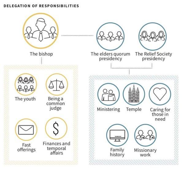 bishop's responsibilities