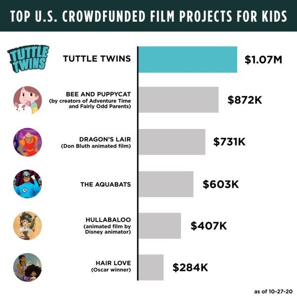 """""""Tuttle Twins"""" Breaks Record, Emerging as #1 Crowdfunded Media Project for Kids"""